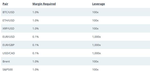 PrimeXBT leverage trading schedule