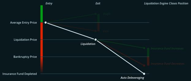 Bitmex insurance fund liquidation engine explained chart