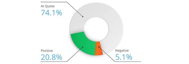 PrimeXBT slippage statistics