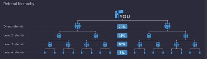PrimeXBT 4-tier Referral Program infographic