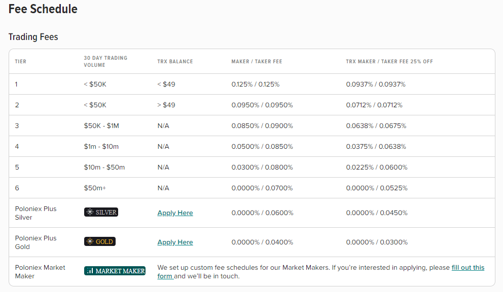 Poloniex Fee Schedule